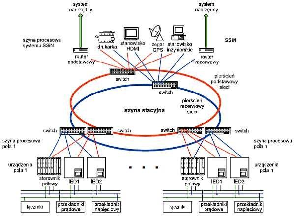 Rys. 4. Przykładowa sieć LAN stacji elektroenergetycznej pracującej zgodnie ze standardem IEC 61850 [3]