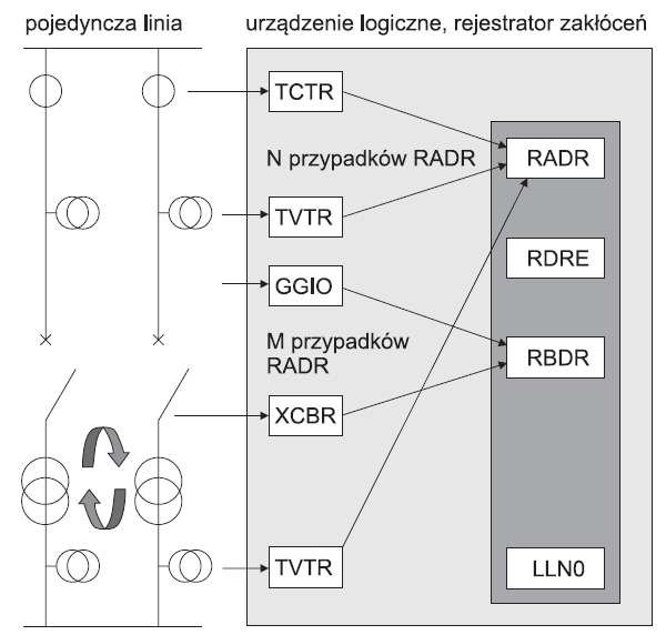 Rys. 5. Model rejestratora zakłóceń [4]