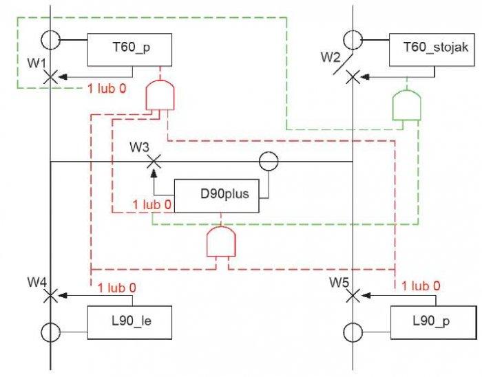 Rys. 8. Idea działania zabezpieczeń nadprądowych w układzie stacji H5