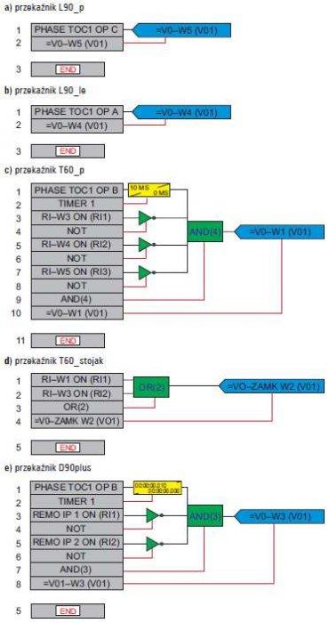 Rys. 9. Schematy logiczne zabezpieczenia szyn dla przekaźników: a) L90_p, b) L90_p, c) T60_p, d) T60_stojak, e) D60plus