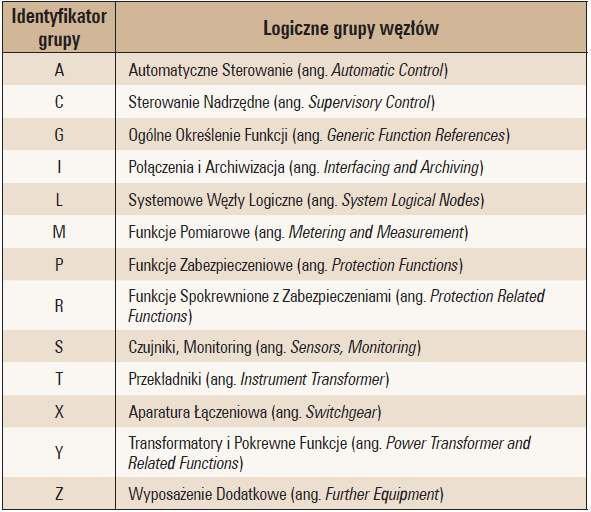 Tab. 1. Znaki odpowiadające logicznym grupom węzłów logicznych, [4]