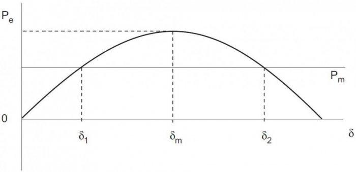 Rys. 3. Punkty stałe równania (3) w stanie ustalonym (d · = 0, ω· = 0)