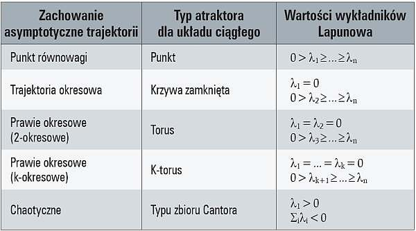 Tab. 1. Klasyfikacja atraktorów