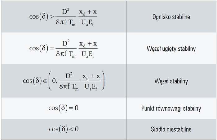 Tab. 2. Zestawienie rodzajów punktów stałych równania (3)