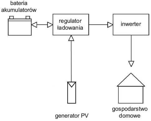 Rys. 2.  Schemat koncepcji zasilania systemu off grid