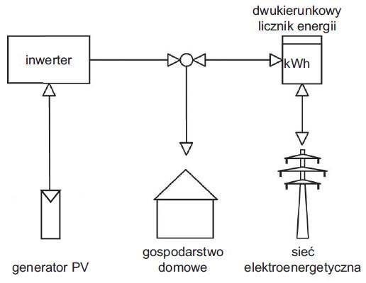 Rys. 3.  Schemat koncepcji zasilania systemu on grid bez zastosowania akumulatora