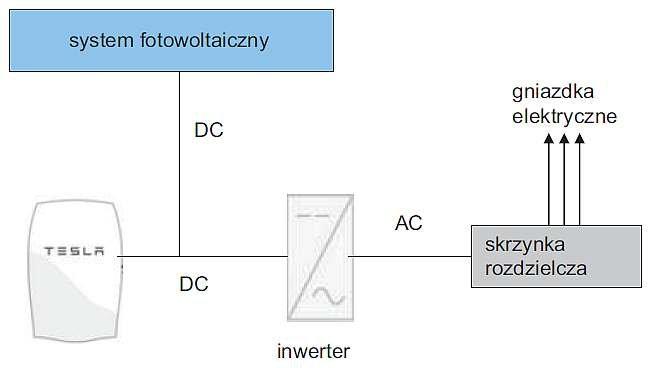 Rys. 4.  Ideowy schemat instalacji elektrycznej z wykorzystaniem urządzenia Powerwall. Opracowano na podstawie [30]