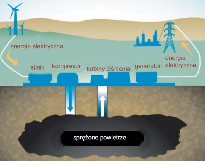 Rys. 1. Koncepcja działania pneumatycznego zasobnika energii. Opracowano na podstawie [36]