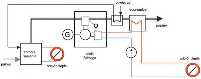 Rys. 2. Schemat technologiczny elektrociepłowni na paliwo z biomasy z wykorzystaniem silnika Stirlinga