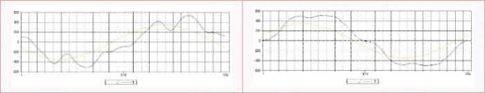 wykresy 5