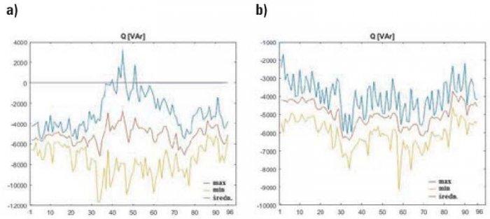 b analiza wybranych parametrow rys1
