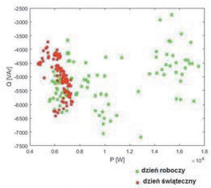 b analiza wybranych parametrow rys2