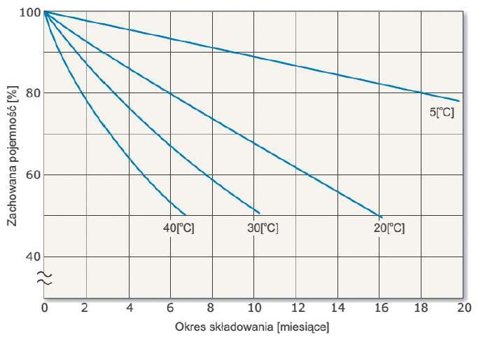 b baterie akumulatorow rys06