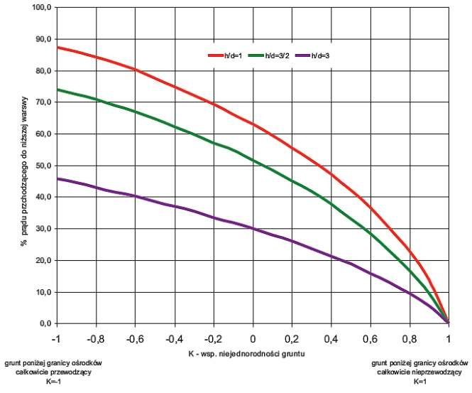 b elektrooporowe badanie gruntu rys14