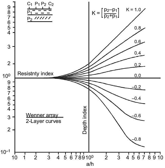 b elektrooporowe badanie gruntu rys15 1