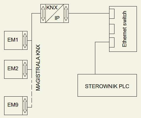b integracja elementow instalacji rys9