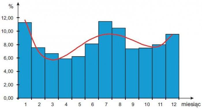 b modele niezawodnosciowe linii sn rys02