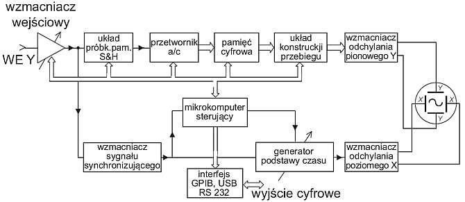 b oscyloskopy cyfrowe fot01