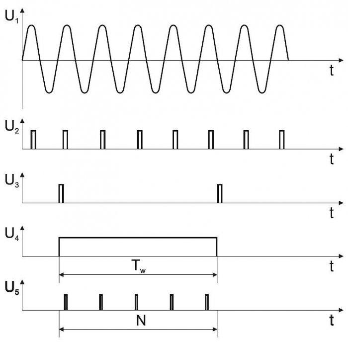b pomiary czestotliwosci rys2