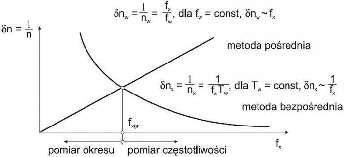 b pomiary czestotliwosci rys7