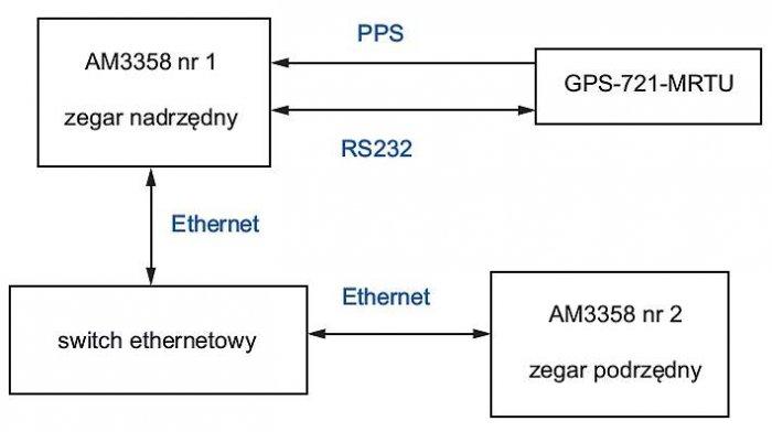 b precyzja synchronizacji rys2