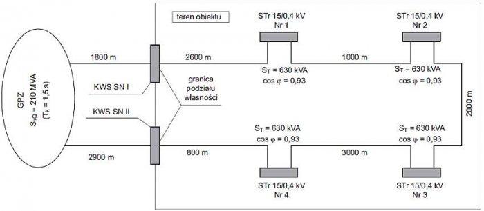 b uproszczony projekt sieci kablowej sn rys1