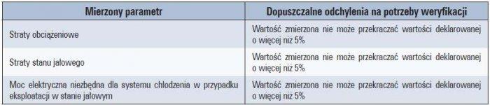 b wymagania unijne dla transformatorow tab5