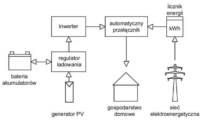 b zastosowanie zasobnikow energii rys01