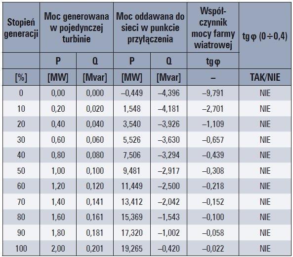 komensacja mocy biernej farm wiatrowych tab1