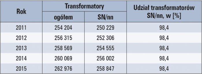 transformatory rozdzielcze ograniczanie strat tab1