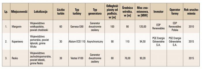 wybrane aspekty energetyki wiatrowej tab1a 1