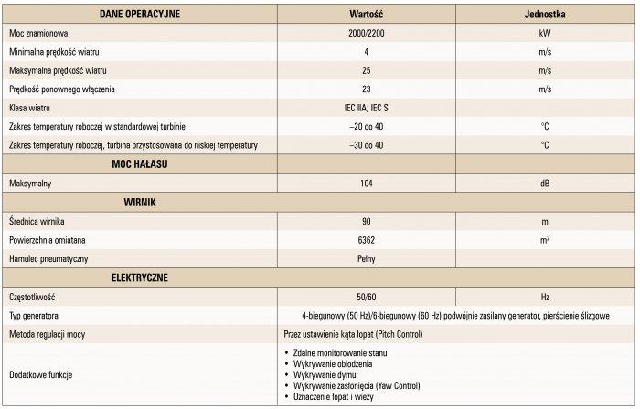 wybrane aspekty energetyki wiatrowej tab3