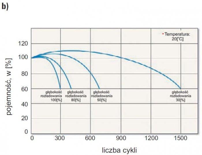 b baterie akumulatorow rys7b