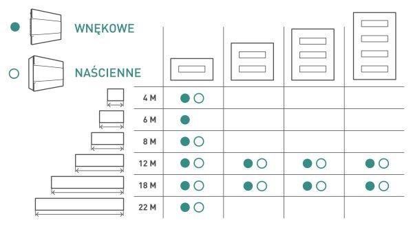 b rozmiary practiboxs rozdzielnice