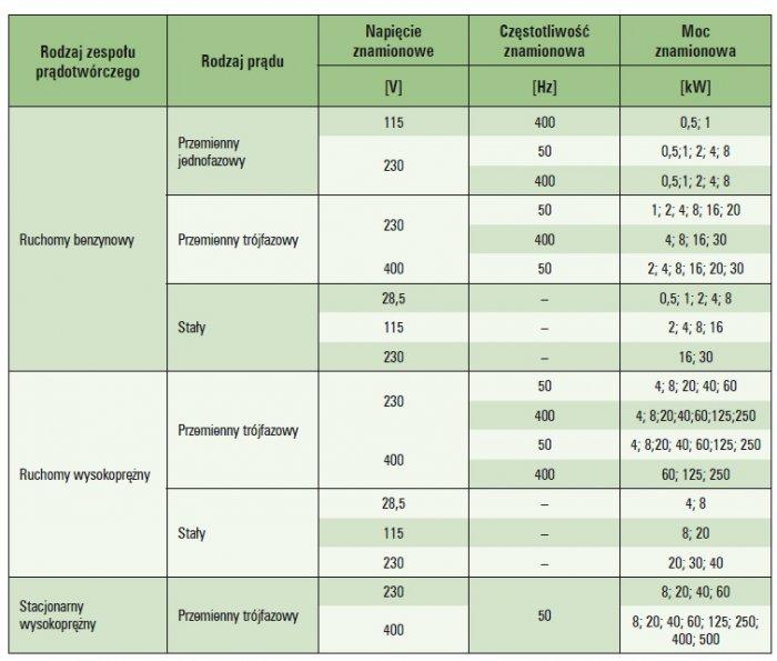 badanie wymagan technicznych zespol pradotworczy tab3