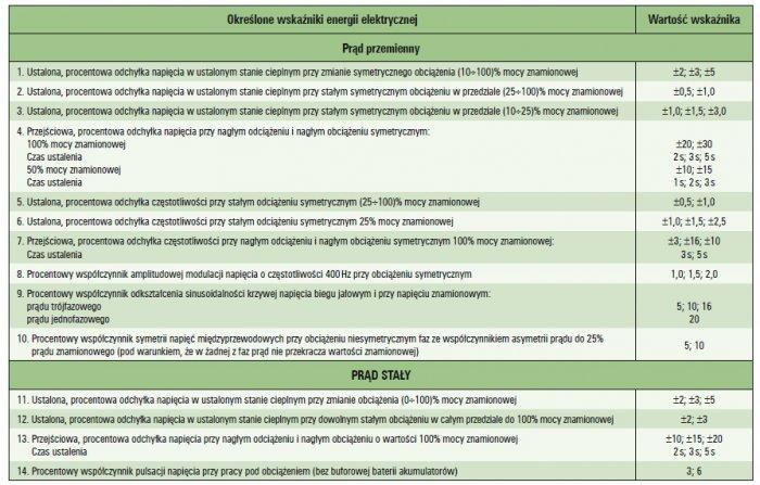badanie wymagan technicznych zespol pradotworczy tab4