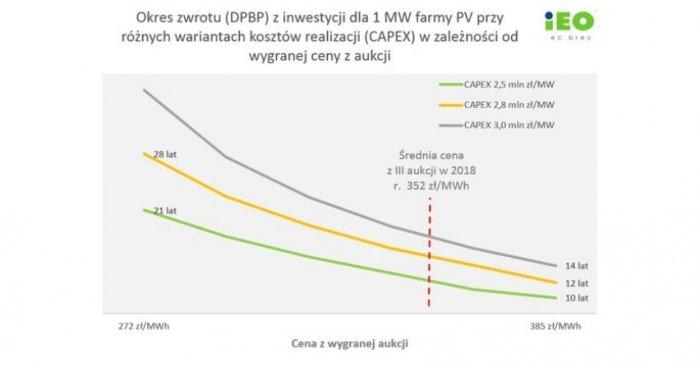 Okres zwrotu (DPBP) z inwestycji dla 1 MW farmy PV przy różnych wariantach kosztów realizacji (CAPEX) w zależności od wygranej ceny z aukcji (wyniki analizy wrażliwości)
