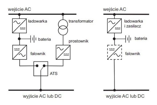 Centralny system zasilania przełączający i centralny system bezprzerwowy