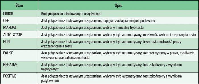 inteligentne algorytmy automatyka tab1