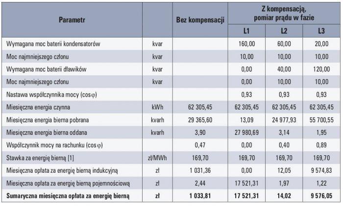 kompensacyjne tab1