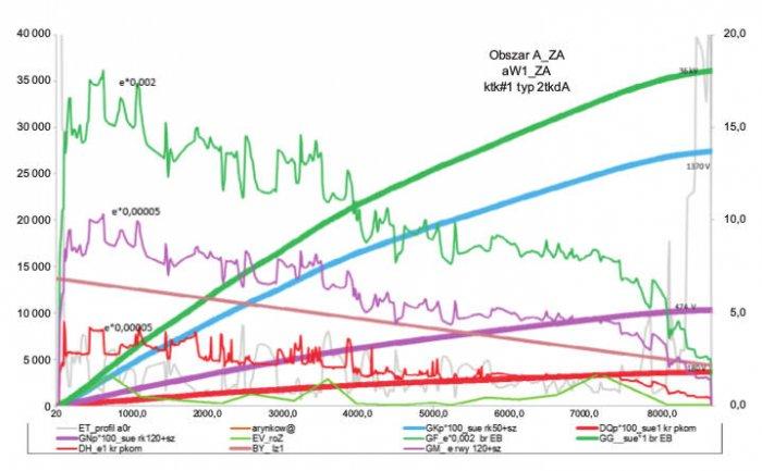Rys. 3.  Jednostkowe eisumaryczne sue zmiany SEM indukowanego [V] wmetalowych żyłach kabla telekomunikacyjnego typu ALTKDXpxFtx wróżnych warunkach redukcyjnych, podczas przepływu wLK110 1-fazowego prądu zwarciowego owartości początkowej 13,7kA. Ko.
