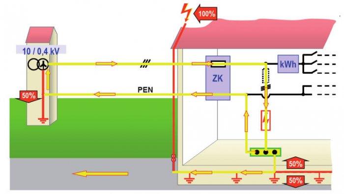 Rys. 2.  Podział prądu doziemnego wyładowania piorunowego oraz prąd następczy winstalacji elektrycznej budynku