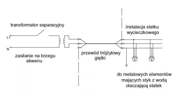 Rys. 2.  Przykładowy układ zasilania jednostki pływającej zobwodu ztransformatorem separacyjnym zuwzględnieniem przewodów połączeń wyrównawczych [2]