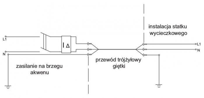 Rys. 3.  Przykładowy układ zasilania jednostki pływającej zobwodu zabezpieczonego przez wyłącznik RCD [2]