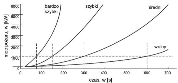Rys. 2.  Zależność mocy pożaru od czasu dla różnych szybkości rozwoju pożaru [32,33,16]