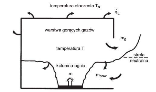 Rys. 3.  Model McCaffreya iinnych rozwoju pożaru wpomieszczeniu wfazie Iprzed rozgorzeniem [7]