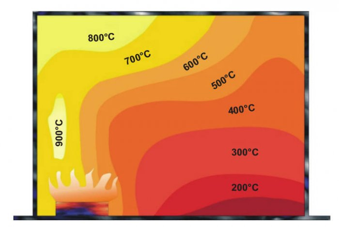 Rys. 4.  Przykładowy rozkład temperatur wpomieszczeniu objętym pożarem