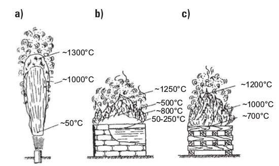 Rys. 5.  Strefy temperatur towarzyszących spalaniu: a) gazów, b) cieczy, c) ciał stałych