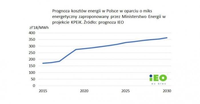 Prognoza kosztów energii w Polsce na podstawie miksu energetycznego zaproponowanego przez Ministerstwo Energii w projekcie KPEiK