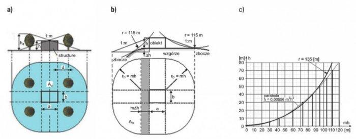 Rys. 4.  Ilustracja analityczno-graficznej oceny powierzchni równoważnej: a) obiekt otoczony drzewami, b) obiekt na krańcu wzgórza, c) paraboliczna zależność krotności mh od wysokości obiektu h